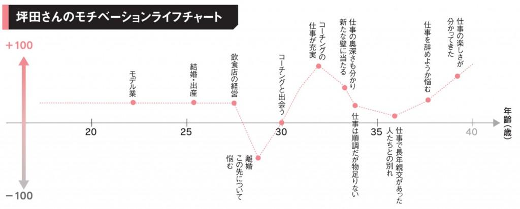 モチベーションライフチャート(大坪)