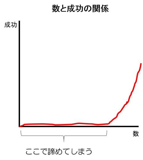 数と成功の関係_図