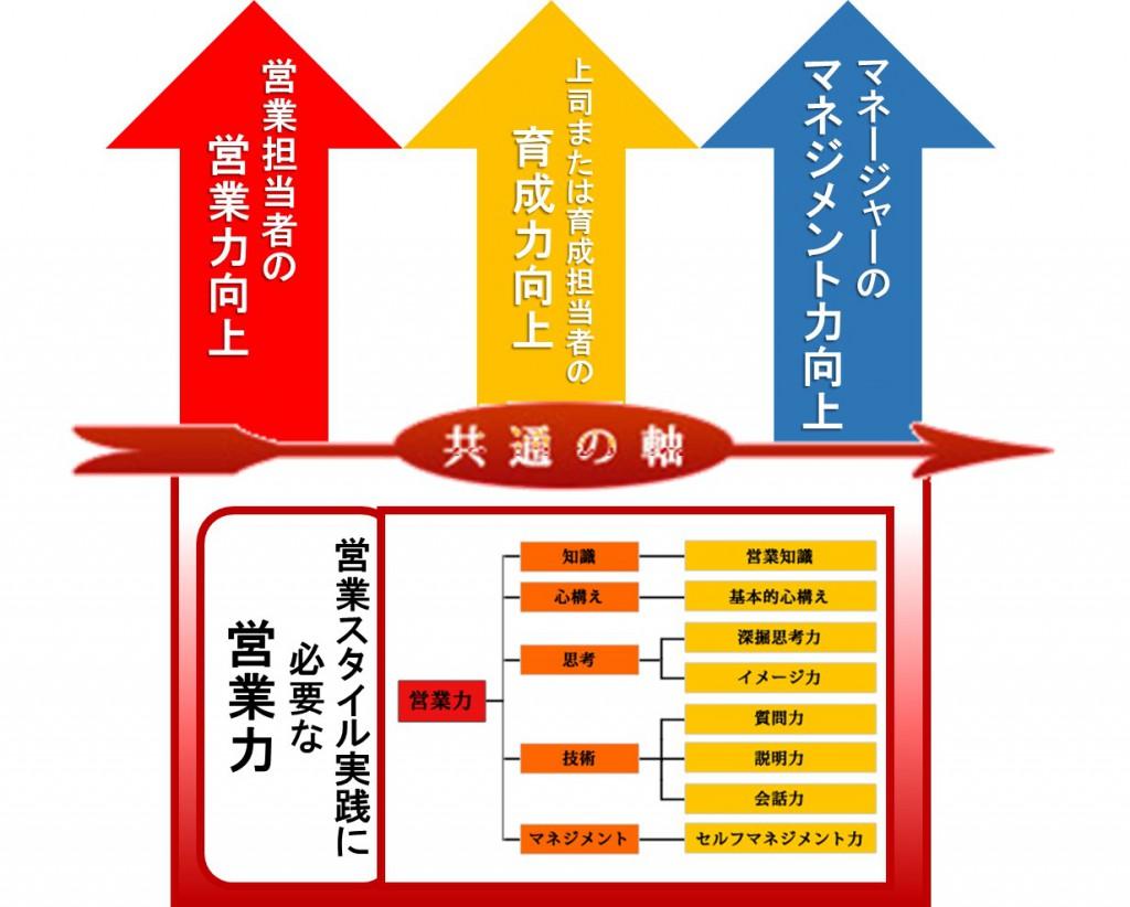 8つの営業力