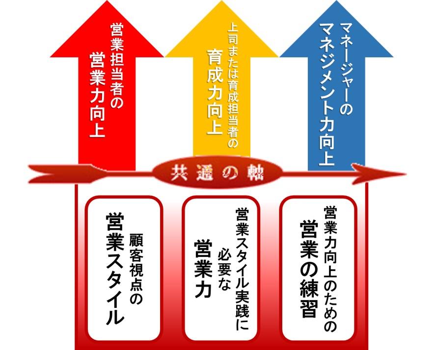 営業強化達成に必要な共通の軸