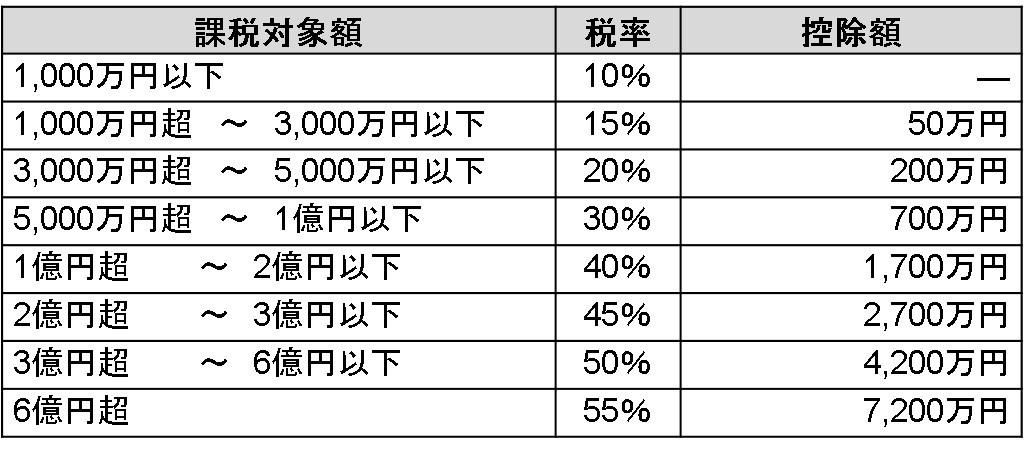 相続税率_修正