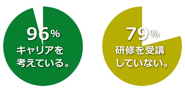 96%の方がキャリアを考えていながら、79%の方がキャリア研修を受講したことがない。