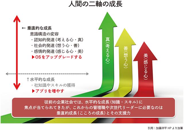 人間の二軸の成長 従前の企業社会では、水平的な成長(知識・スキル)に 焦点が当てられてきたが、これからの管理職や次世代リーダーに必要なのは 垂直的成長(こころの成長)とその支援力
