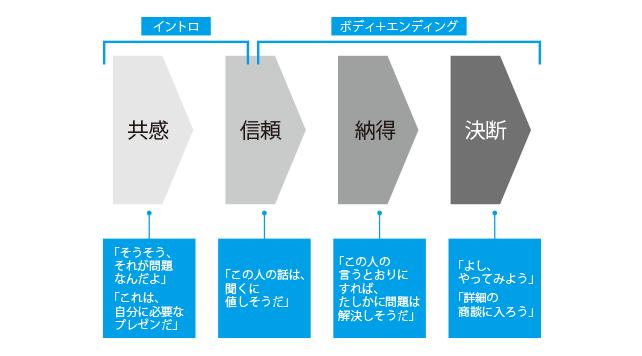 前田鎌利 相手に伝わるプレゼン資料作成のポイント