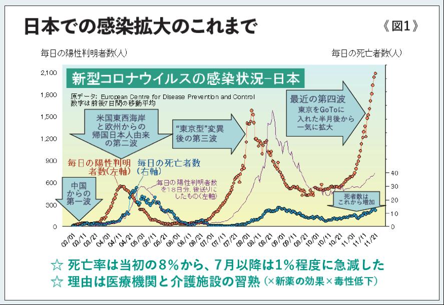 日本での感染拡大のこれまで